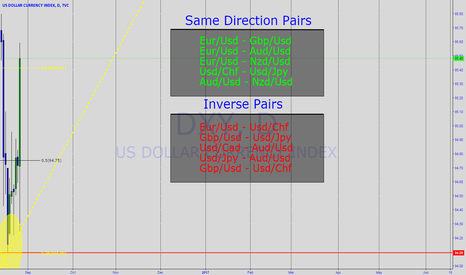 DXY: Same Direction Pairs/ Inverse Pairs