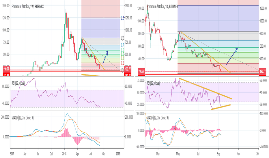ETHUSD: Is Ethereum Deead? Why the run down?