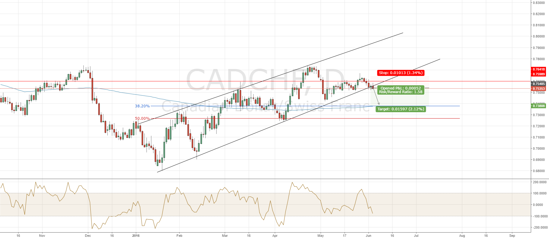 CADCHF In Corrective wave catch some 200 pips