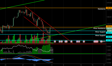 XAUUSD: Possible XAUUSD Bullish Breakout