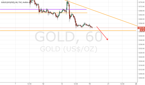 GOLD: Gold Short Time