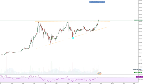 ETHUSD: ETHEREUM - For those who missed the Bitcoin train