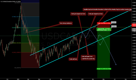 USDCAD: USD CAD Short opportunity of the year coming up