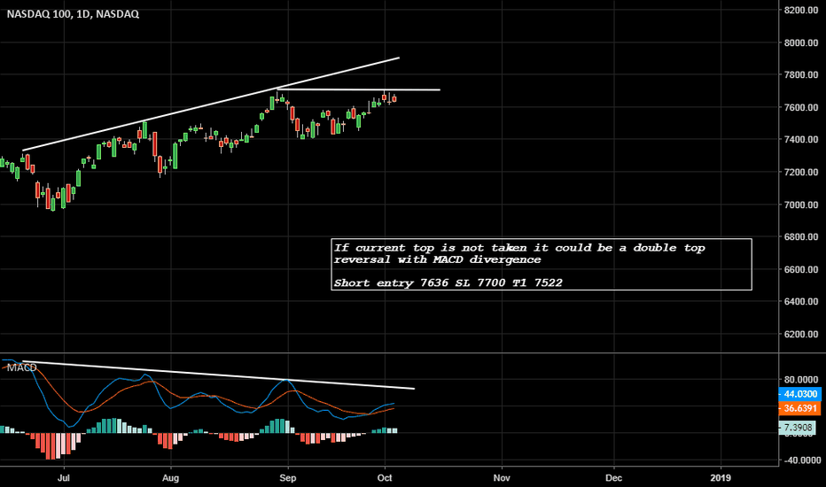 NDX: NASDAQ 100 - Short idea