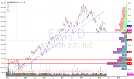 EAT: 2-Yr Head & Shoulders