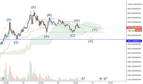 BCCUSDT: BCC Descending Triangle + Double ZigZag = $600