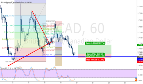 GBPCAD: Quick GBPCAD Long