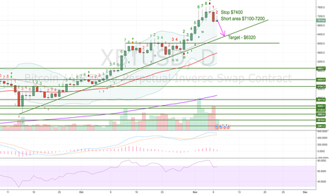 XBTUSD: Daily chart deeper correction (XBTUSD)