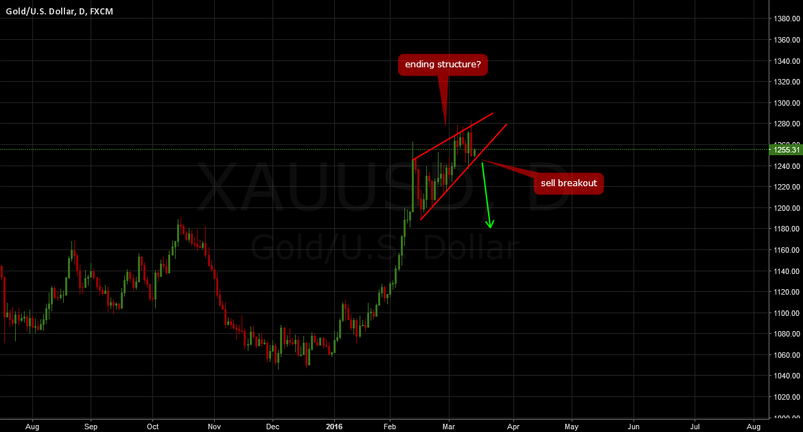GOLD: Don't miss the breakout again!