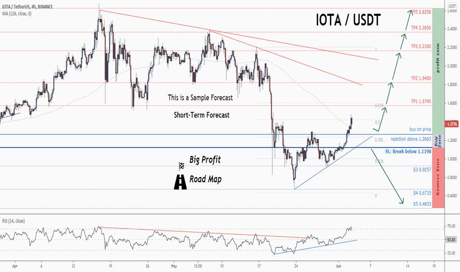 tradingview iota btc