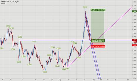 EURUSD: Pull Back EUR USD 12000