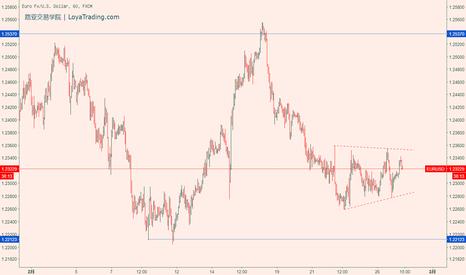EURUSD: 策略家Q:EURUSD/欧元兑美元 - 02.27周二 #欧元交易策略#