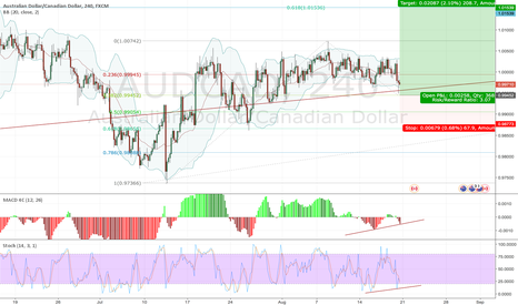 AUDCAD: Looking to go long on bounce at M/W trend line