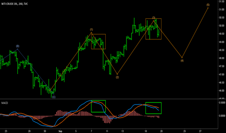 USOIL: USOIL - Elliott waves + MACD analysis on WTI.