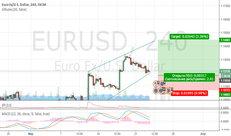 EURUSD: Пока Доллар Спит!