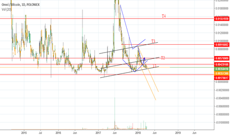 omni btc tradingview