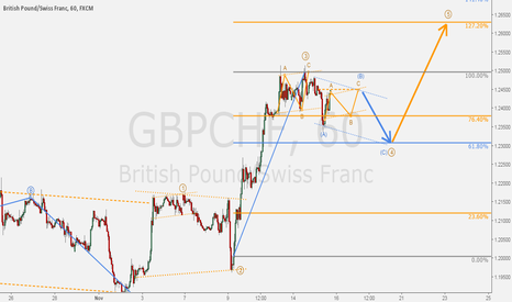 GBPCHF: GBPCHF - Impulse on hourly chart & Fibonacci projections.