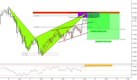AUDCHF: (1h) Eventual Pullback Zone for a Shark @ Confluence
