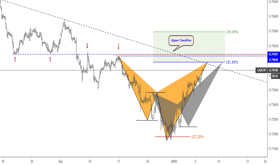 CADCHF: CADCHF Potential Pattern