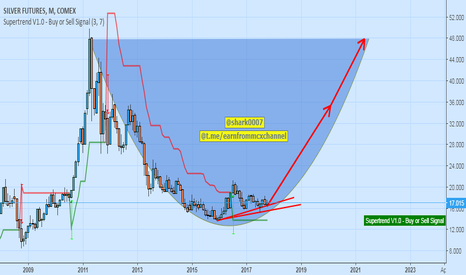 SI1!: silver monthly