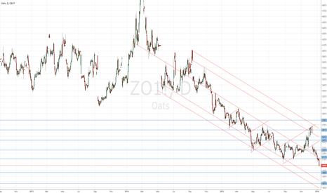 ZO1!: Making crude look (almost) bullish in comparison
