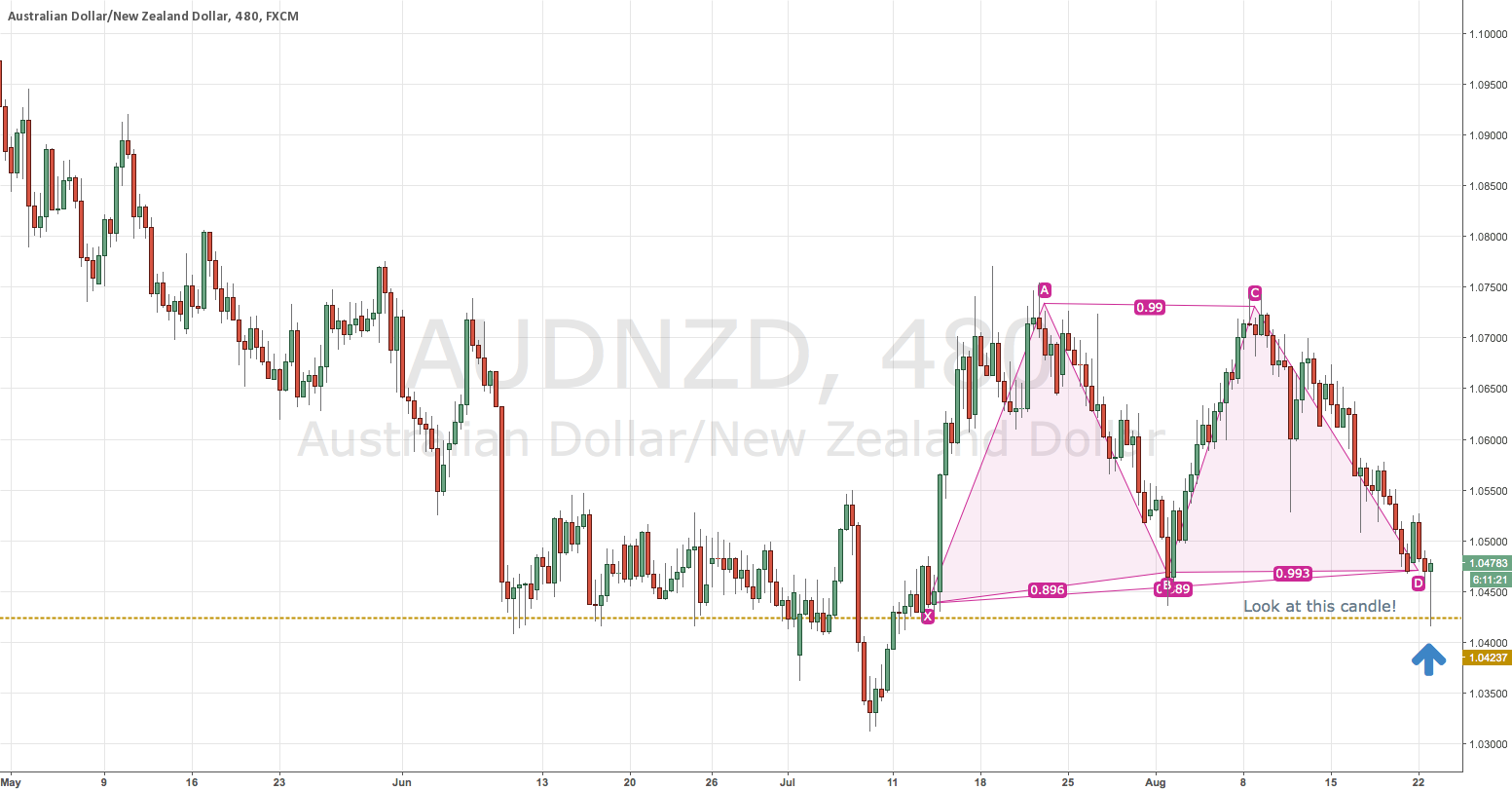 AUD/NZD-Possible Long