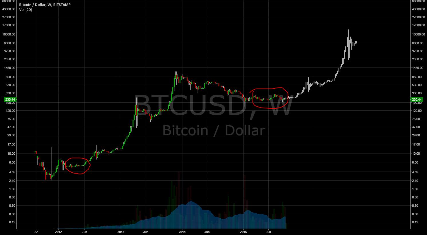 bitcoin tradingview masterluc come guadagnare bitcoin attraverso il trading