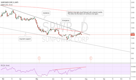 SPWR: SPWR Bears continuation