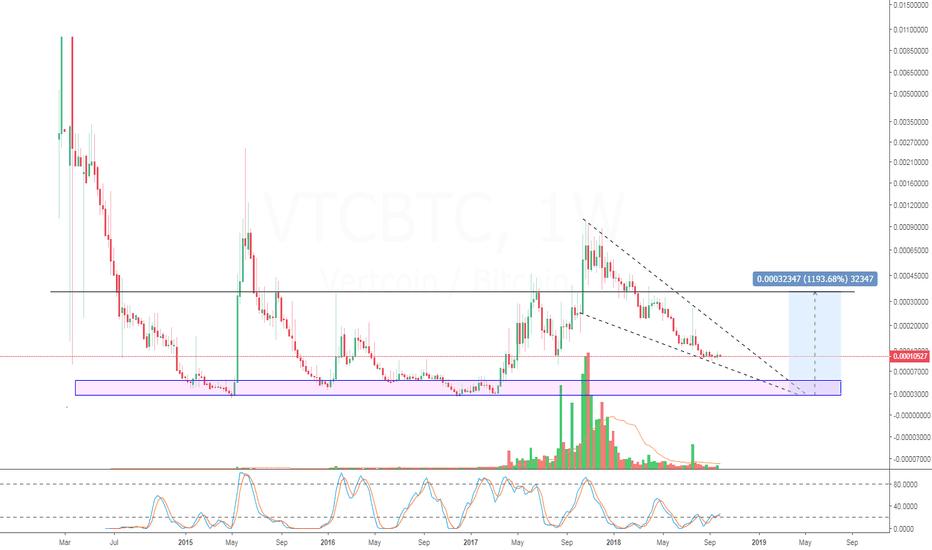 VTCBTC: VTC 1000+% pump? lol