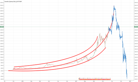 BTCUSD: Possible bitcoin crash scenario