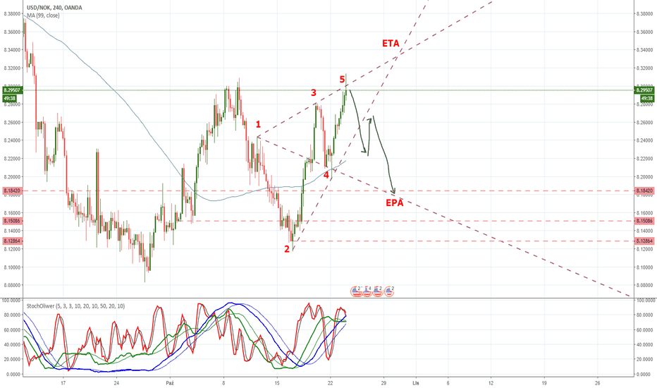 USDNOK: #USDNOK - wolf waves SHORT