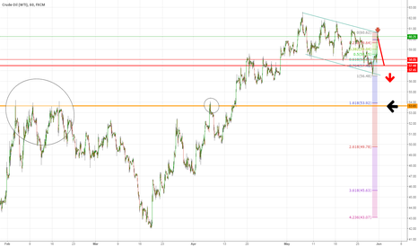 USOIL: Crude Oil (WTI) Down to 54 seems ok?