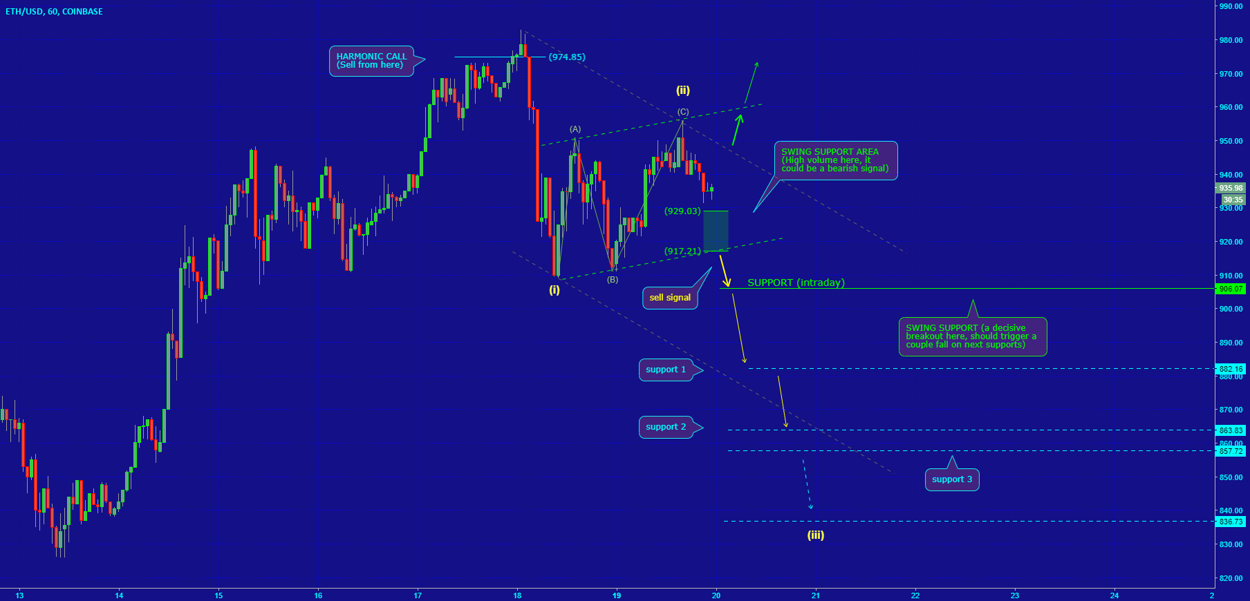 [ETHUSD] TECHNICAL STRUCTURE