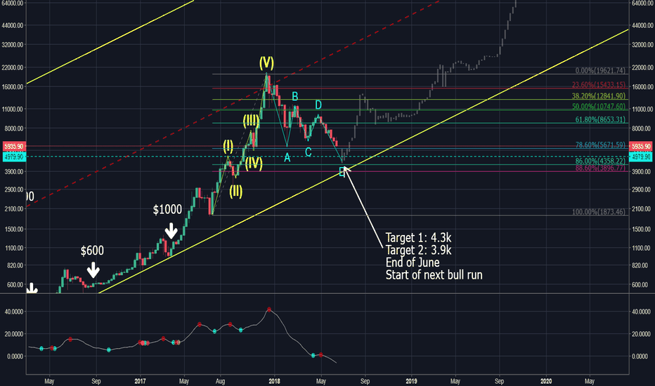 BTCUSD: Start of the next Bull Run?
