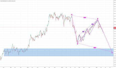 NOVO_B: NOVOB: Multiple patterns confirming big short opportunity