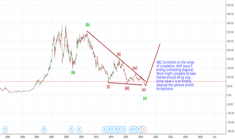 BHEL: Is the bear on the verge of an end ?