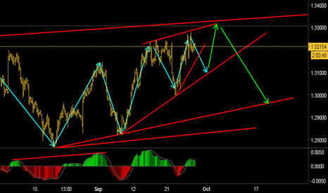 USDCAD: Possible strong move to the upside