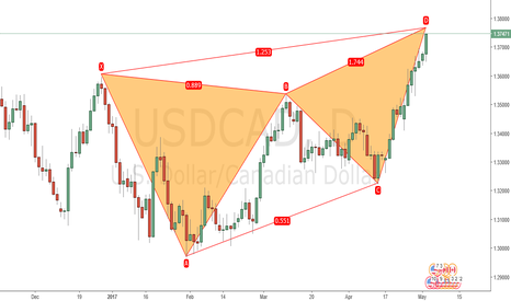 USDCAD: Bearish Butterfly