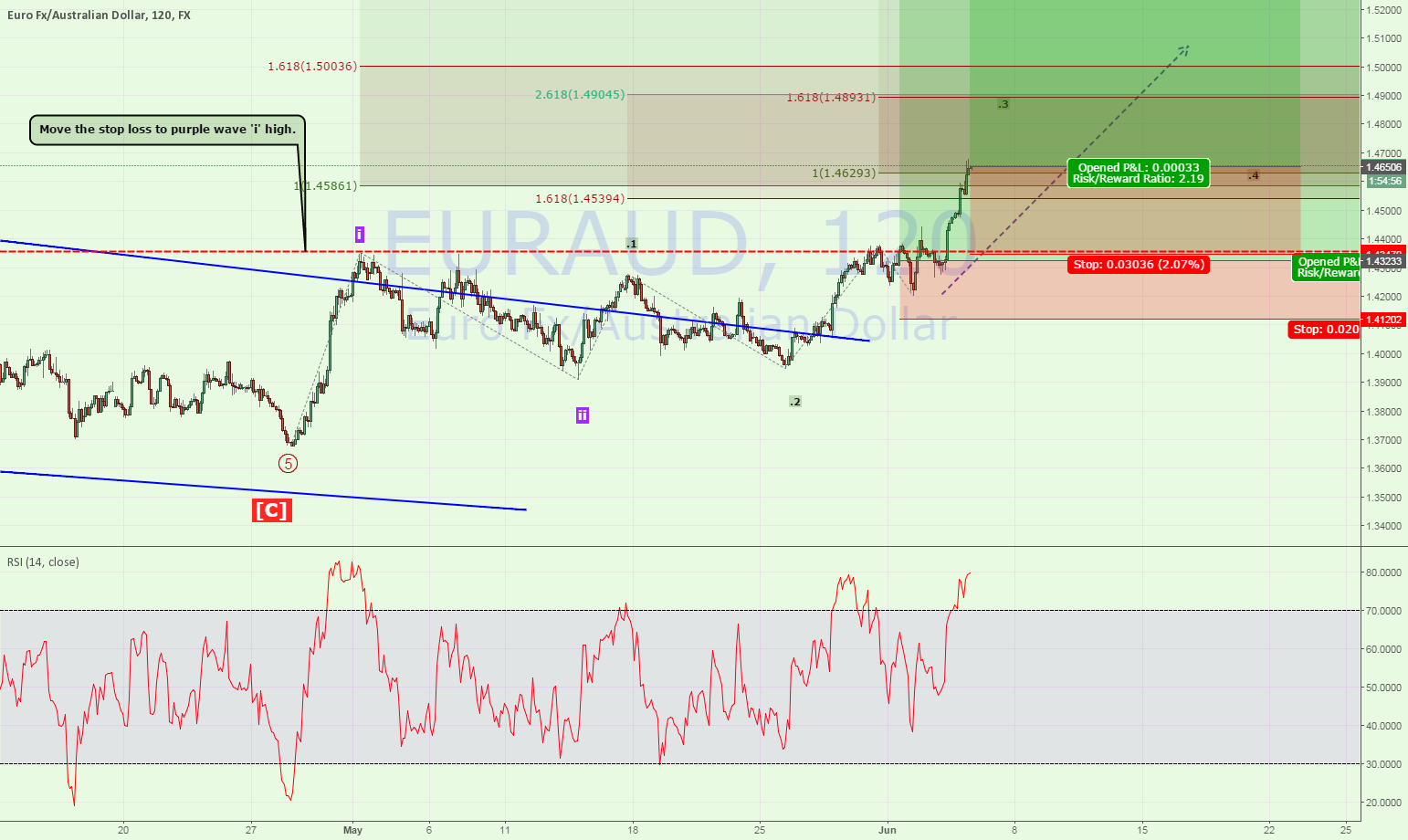 Adding to EUR/AUD Long Position