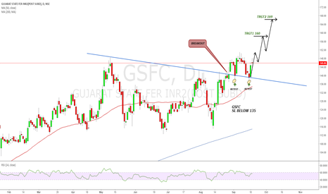 GSFC: Can we look for new high in GSFC...?