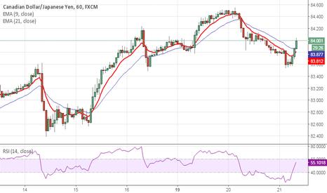 CADJPY: Yen weakness...currently in profit
