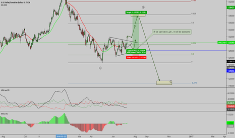 USDCAD: USDCAD WAITING TO THE BIG MOVE TO THE DOWNSIDE