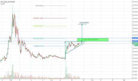 BTGUSD: BTG short trade
