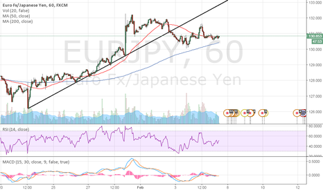 EURJPY: Today's Chart - EUR/JPY
