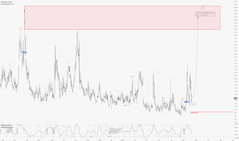VIX: VIX / D1 : Belle opportunité d'acheter de la volatilité...