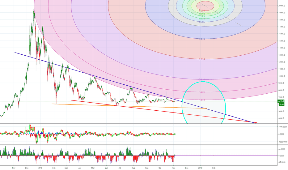 BTCUSD: edit #3: bitcoin bear market until 2019