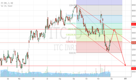 ITC: ITC may approach channel resistance up to 243