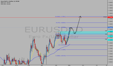 EURUSD: EU pullback to setup a run for the stops above 1.722