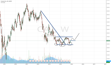 CAJ: Canon Inc: is a triple bottom shaping up?
