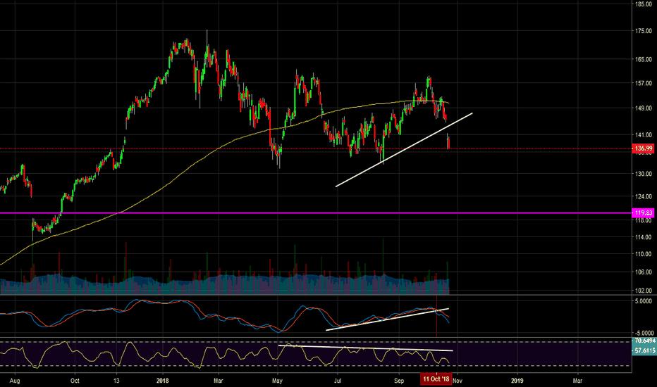 DE: $DE - MACD breakdown trend, short